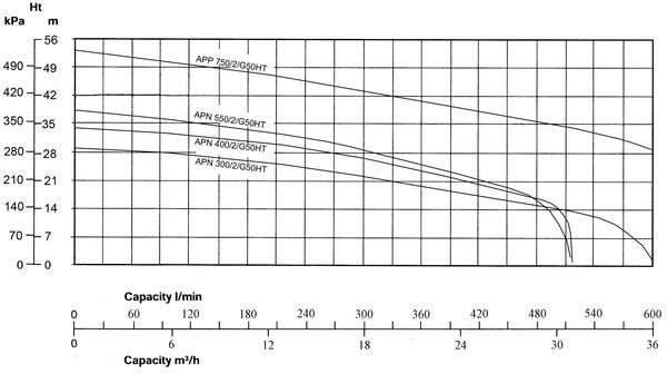 APN and APP high pressure sewage pumps