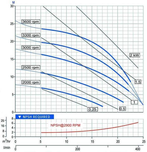 A:   FOJ series of heavy duty medium pressure sewage + trash pum